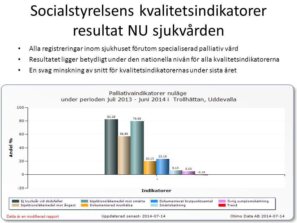 Socialstyrelsens kvalitetsindikatorer resultat NU sjukvården Alla registreringar inom sjukhuset förutom specialiserad palliativ vård Resultatet ligger