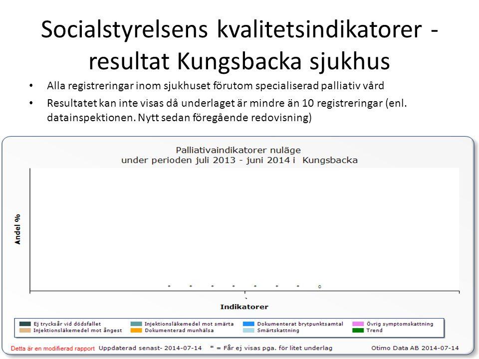 Socialstyrelsens kvalitetsindikatorer - resultat Kungsbacka sjukhus Alla registreringar inom sjukhuset förutom specialiserad palliativ vård Resultatet
