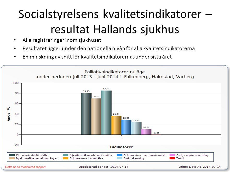 Socialstyrelsens kvalitetsindikatorer – resultat Hallands sjukhus Alla registreringar inom sjukhuset Resultatet ligger under den nationella nivån för