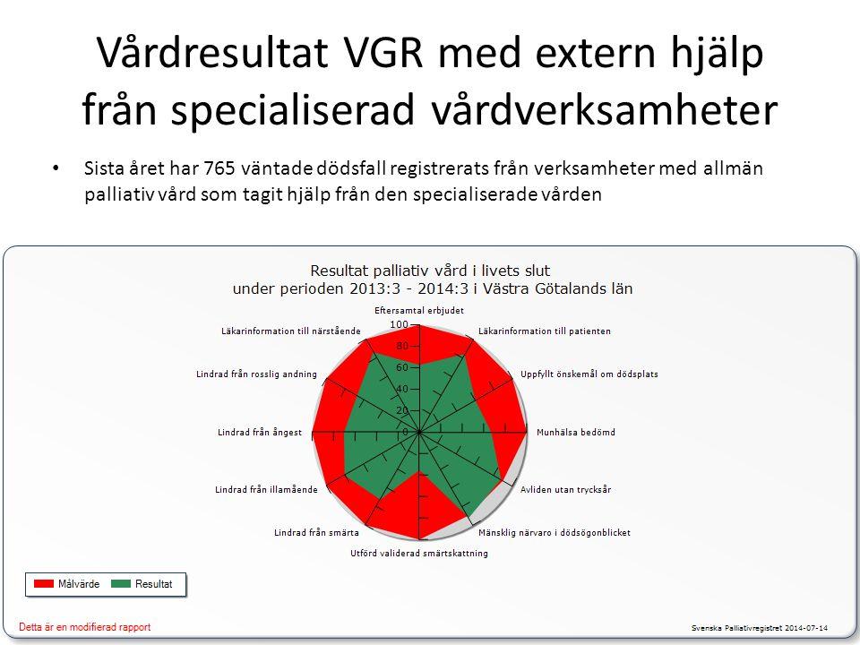 Vårdresultat VGR med extern hjälp från specialiserad vårdverksamheter Sista året har 765 väntade dödsfall registrerats från verksamheter med allmän pa