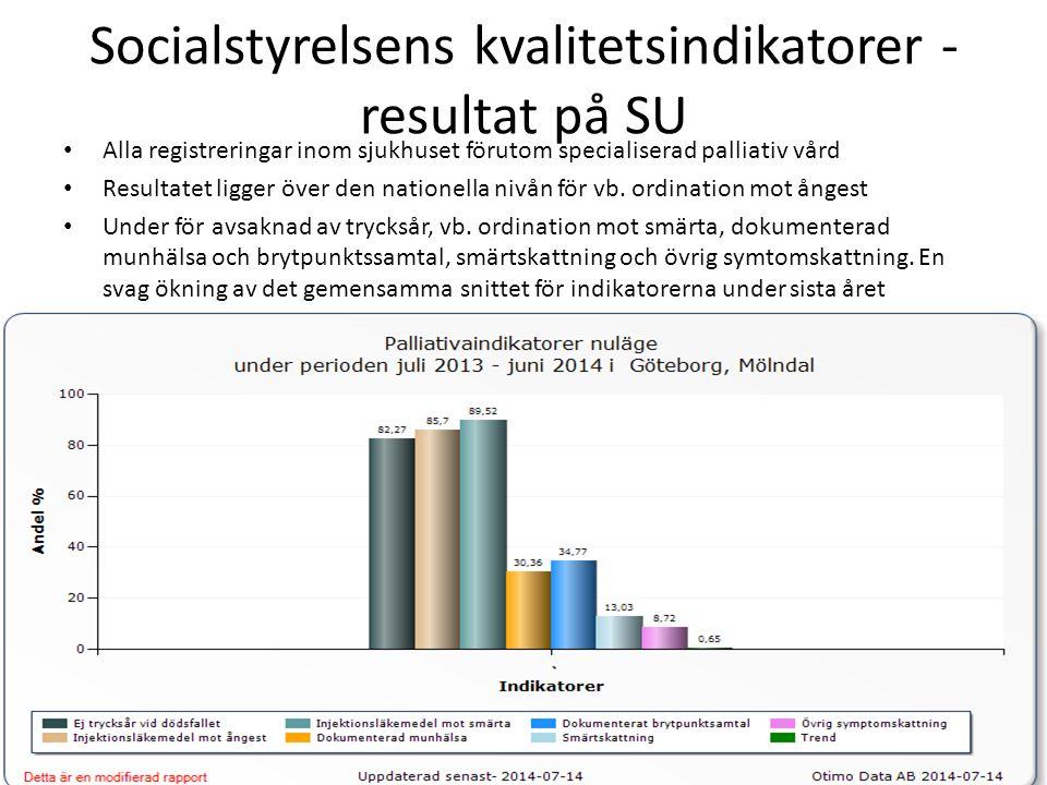 Socialstyrelsens kvalitetsindikatorer - resultat på SU Alla registreringar inom sjukhuset förutom specialiserad palliativ vård Resultatet ligger över