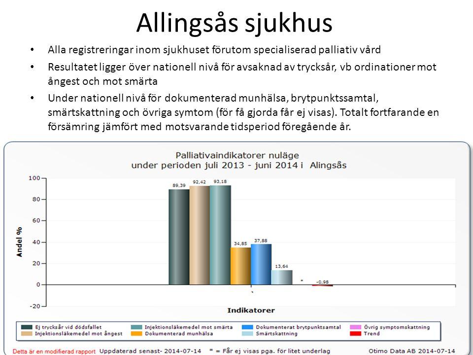 Allingsås sjukhus Alla registreringar inom sjukhuset förutom specialiserad palliativ vård Resultatet ligger över nationell nivå för avsaknad av trycks
