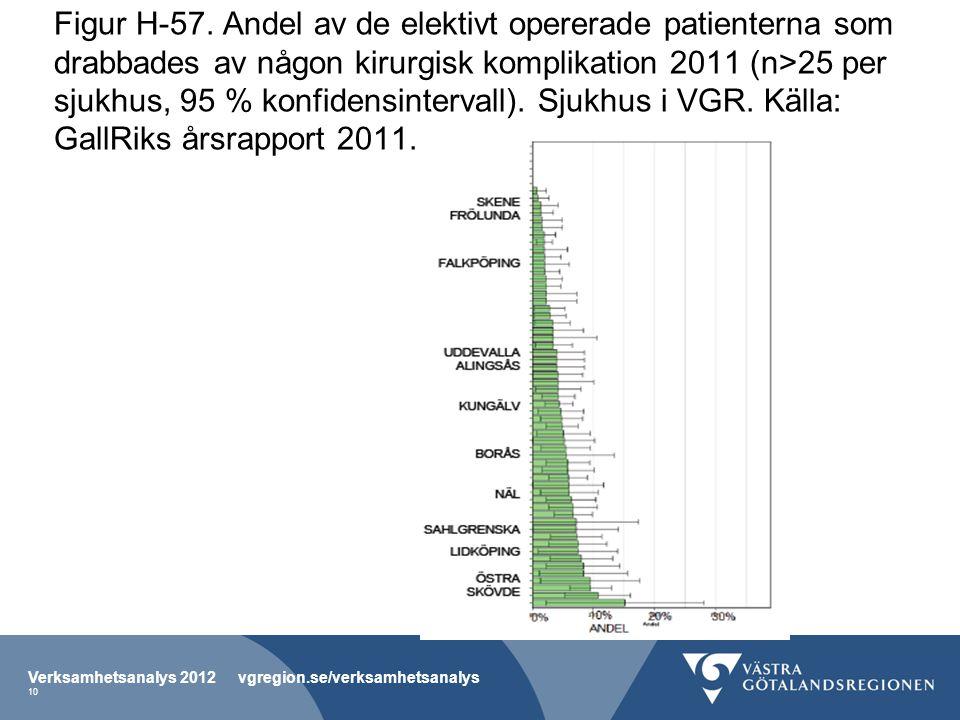 Figur H-57. Andel av de elektivt opererade patienterna som drabbades av någon kirurgisk komplikation 2011 (n>25 per sjukhus, 95 % konfidensintervall).