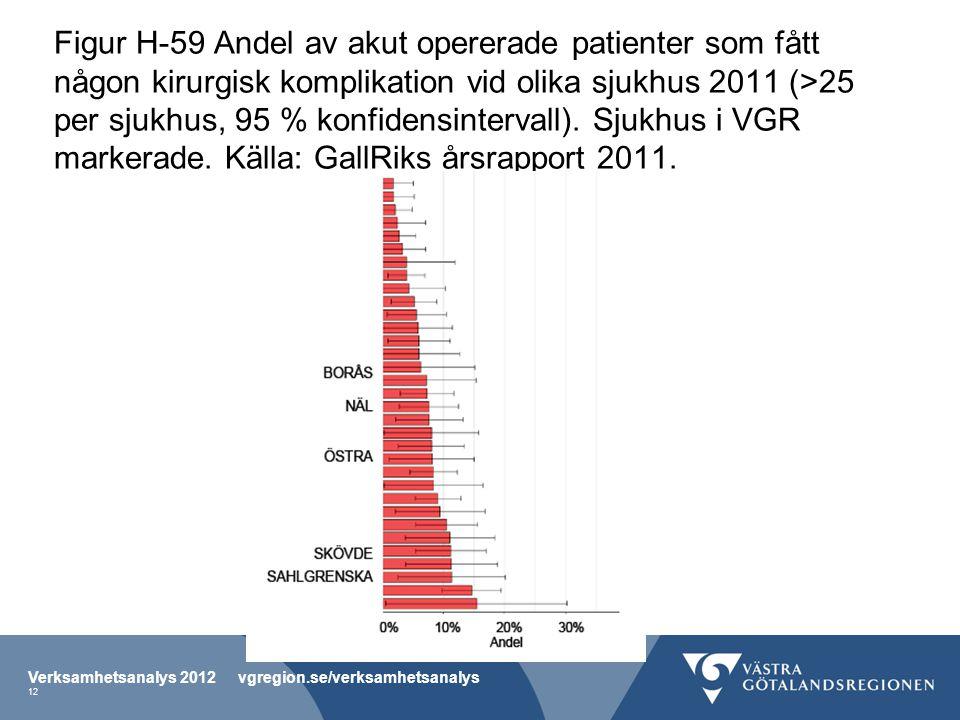 Figur H-59 Andel av akut opererade patienter som fått någon kirurgisk komplikation vid olika sjukhus 2011 (>25 per sjukhus, 95 % konfidensintervall).