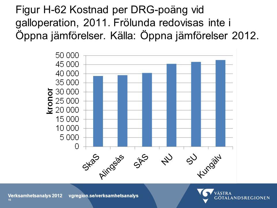 Figur H-62 Kostnad per DRG-poäng vid galloperation, 2011. Frölunda redovisas inte i Öppna jämförelser. Källa: Öppna jämförelser 2012. Verksamhetsanaly