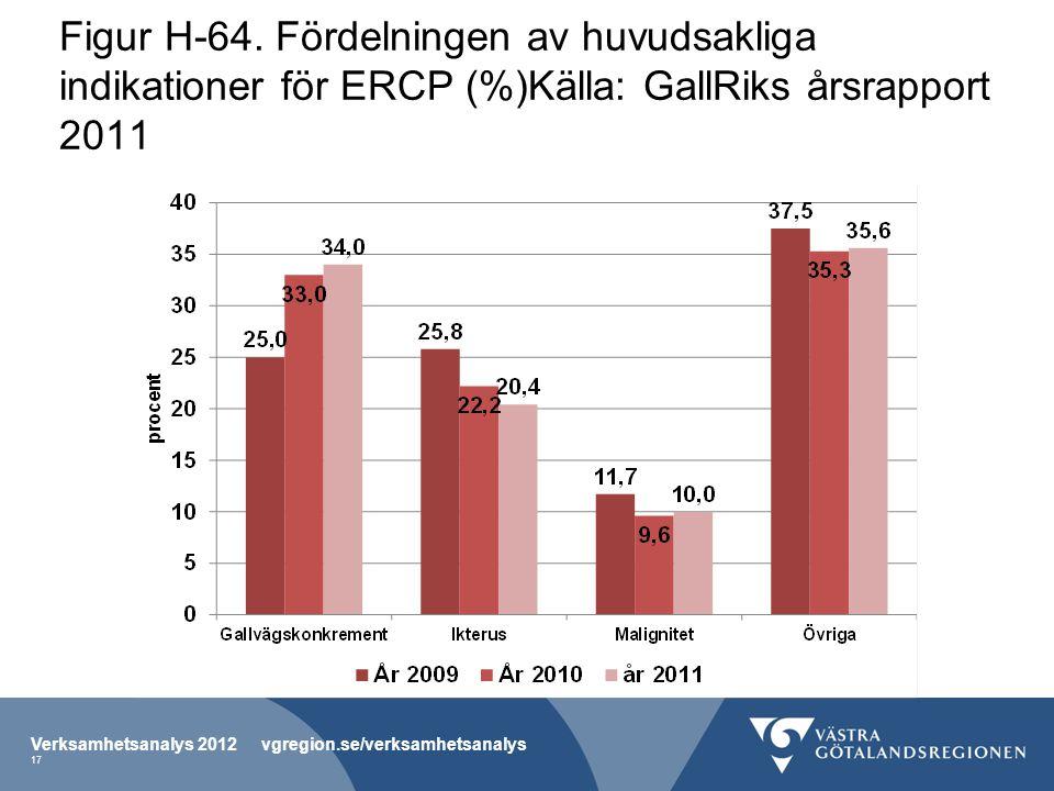 Figur H-64. Fördelningen av huvudsakliga indikationer för ERCP (%)Källa: GallRiks årsrapport 2011 Verksamhetsanalys 2012 vgregion.se/verksamhetsanalys