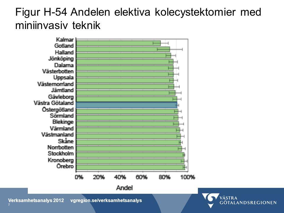 Figur H-54 Andelen elektiva kolecystektomier med miniinvasiv teknik Verksamhetsanalys 2012 vgregion.se/verksamhetsanalys 7