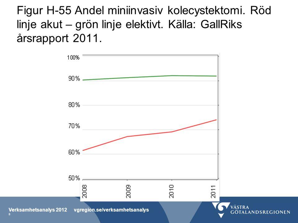 Figur H-55 Andel miniinvasiv kolecystektomi. Röd linje akut – grön linje elektivt. Källa: GallRiks årsrapport 2011. Verksamhetsanalys 2012 vgregion.se