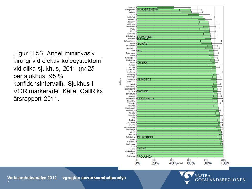 Figur H-56. Andel miniinvasiv kirurgi vid elektiv kolecystektomi vid olika sjukhus, 2011 (n>25 per sjukhus, 95 % konfidensintervall). Sjukhus i VGR ma