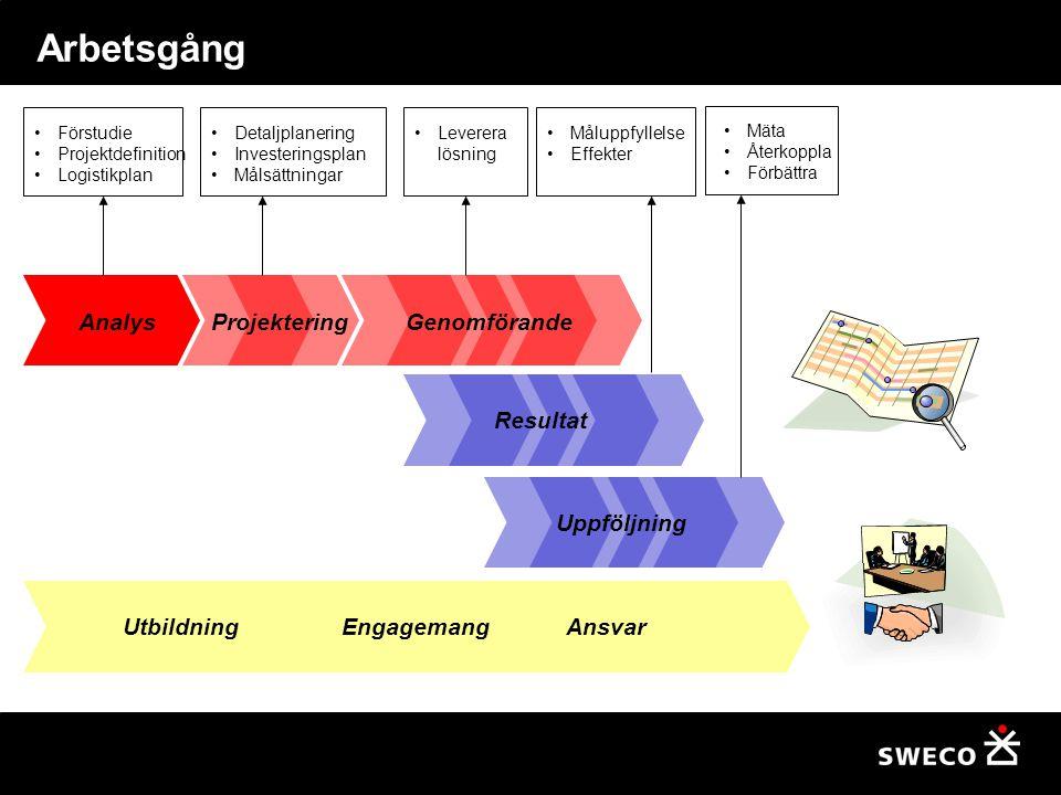 Arbetsgång Utbildning Engagemang Ansvar Analys Förstudie Projektdefinition Logistikplan Detaljplanering Investeringsplan Målsättningar ProjekteringGenomförande Leverera lösning Resultat Måluppfyllelse Effekter Mäta Återkoppla Förbättra Uppföljning