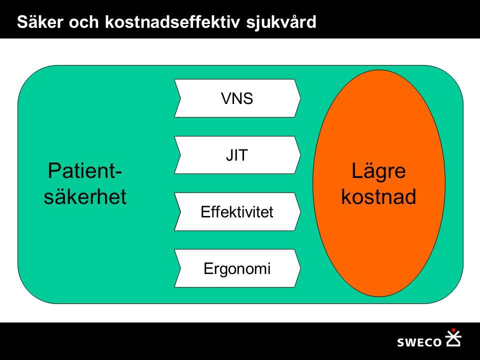 Säker och kostnadseffektiv sjukvård Patient- säkerhet Lägre kostnad Yt- effektivitet Arbets- effektivitet Effektivitet JIT VNS Ergonomi