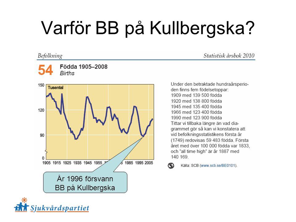 Varför BB på Kullbergska? År 1996 försvann BB på Kullbergska