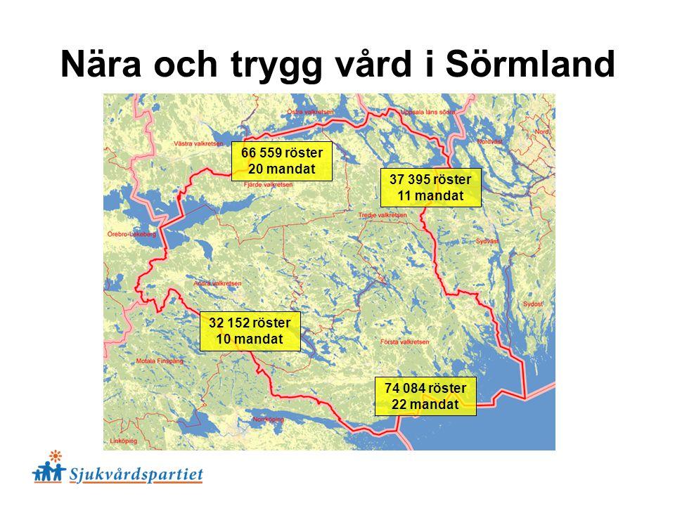 Nära och trygg vård i Sörmland 74 084 röster 22 mandat 32 152 röster 10 mandat 37 395 röster 11 mandat 66 559 röster 20 mandat