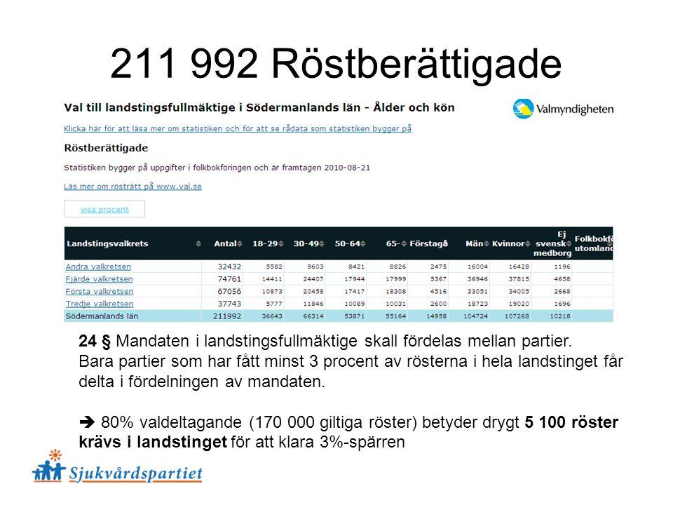 211 992 Röstberättigade 24 § Mandaten i landstingsfullmäktige skall fördelas mellan partier. Bara partier som har fått minst 3 procent av rösterna i h