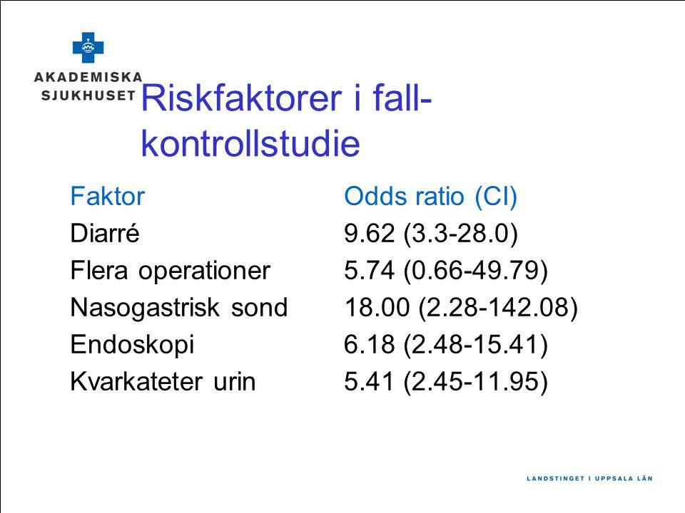 Riskfaktorer i fall- kontrollstudie FaktorOdds ratio (CI) Diarré9.62 (3.3-28.0) Flera operationer 5.74 (0.66-49.79) Nasogastrisk sond18.00 (2.28-142.0