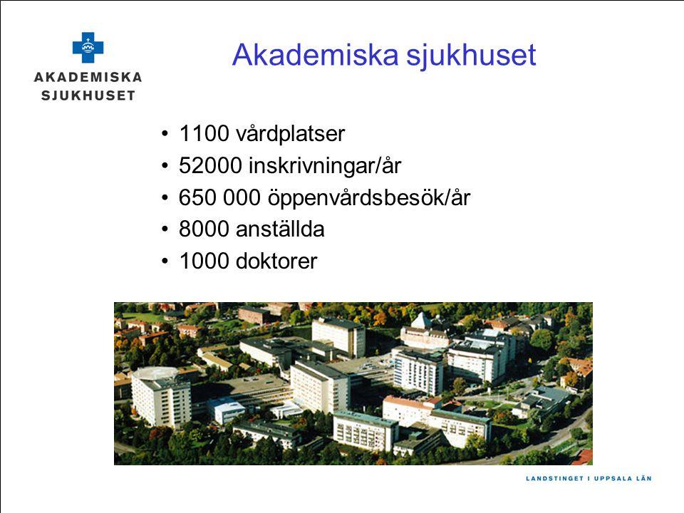 Akademiska sjukhuset 1100 vårdplatser 52000 inskrivningar/år 650 000 öppenvårdsbesök/år 8000 anställda 1000 doktorer