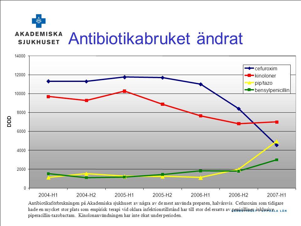 0 2000 4000 6000 8000 10000 12000 14000 2004-H12004-H22005-H12005-H22006-H12006-H22007-H1 DDD cefuroxim kinoloner pip/tazo bensylpenicillin Antibiotik