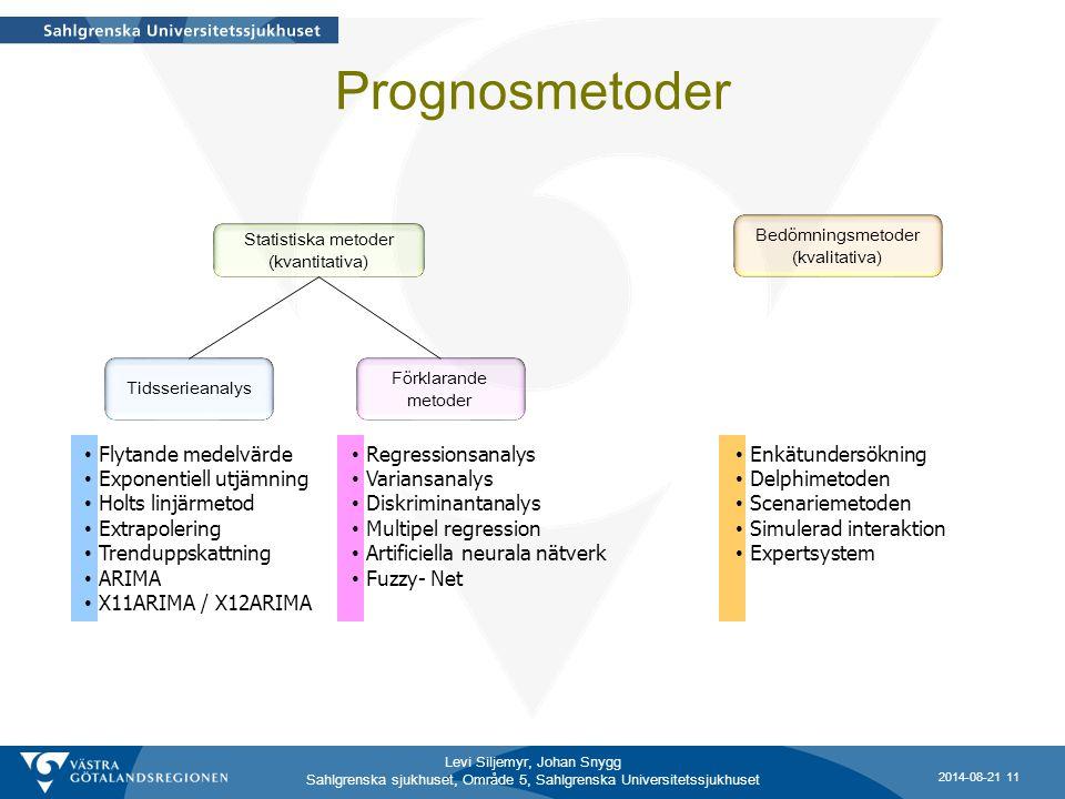 Levi Siljemyr, Johan Snygg Sahlgrenska sjukhuset, Område 5, Sahlgrenska Universitetssjukhuset Prognosmetoder Statistiska metoder (kvantitativa) Bedömn