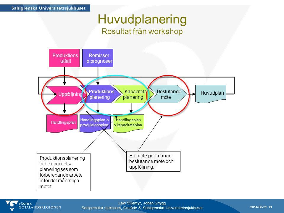 Levi Siljemyr, Johan Snygg Sahlgrenska sjukhuset, Område 5, Sahlgrenska Universitetssjukhuset Uppfö ljning Produktions- planering Kapacitets- planerin