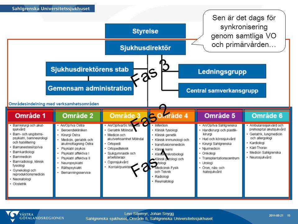 Levi Siljemyr, Johan Snygg Sahlgrenska sjukhuset, Område 5, Sahlgrenska Universitetssjukhuset Fas 1 Fas 3 Fas 2 Sen är det dags för synkronisering genom samtliga VO och primärvården… 2014-08-21 15