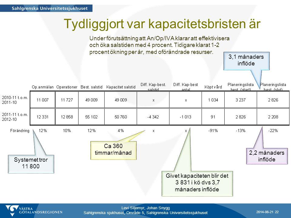 Levi Siljemyr, Johan Snygg Sahlgrenska sjukhuset, Område 5, Sahlgrenska Universitetssjukhuset 2,2 månaders inflöde 3,1 månaders inflöde Givet kapacite
