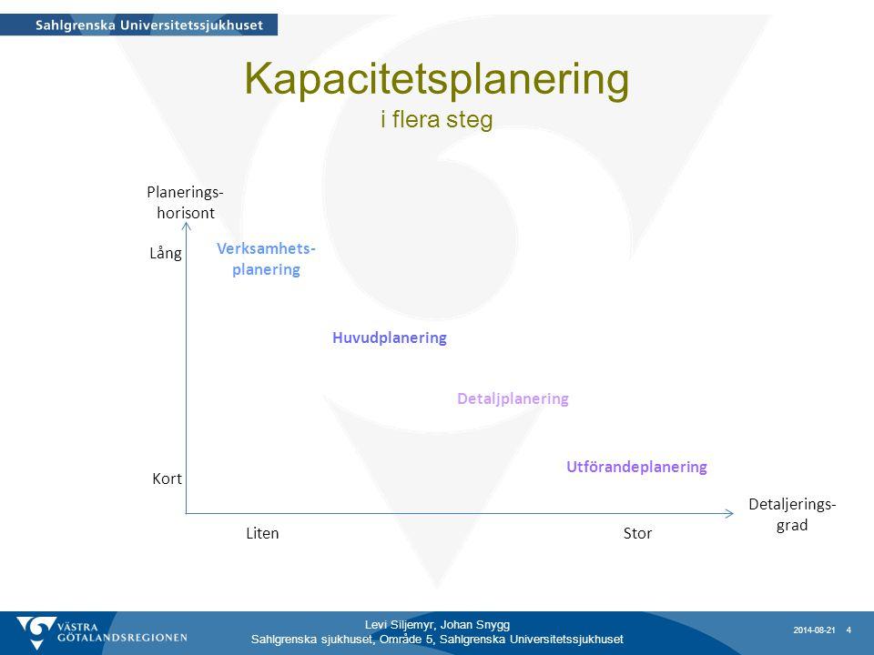 Levi Siljemyr, Johan Snygg Sahlgrenska sjukhuset, Område 5, Sahlgrenska Universitetssjukhuset Kapacitetsplanering i flera steg Verksamhets- planering Huvudplanering Detaljplanering Utförandeplanering Detaljerings- grad Planerings- horisont Lång Kort LitenStor 2014-08-21 4