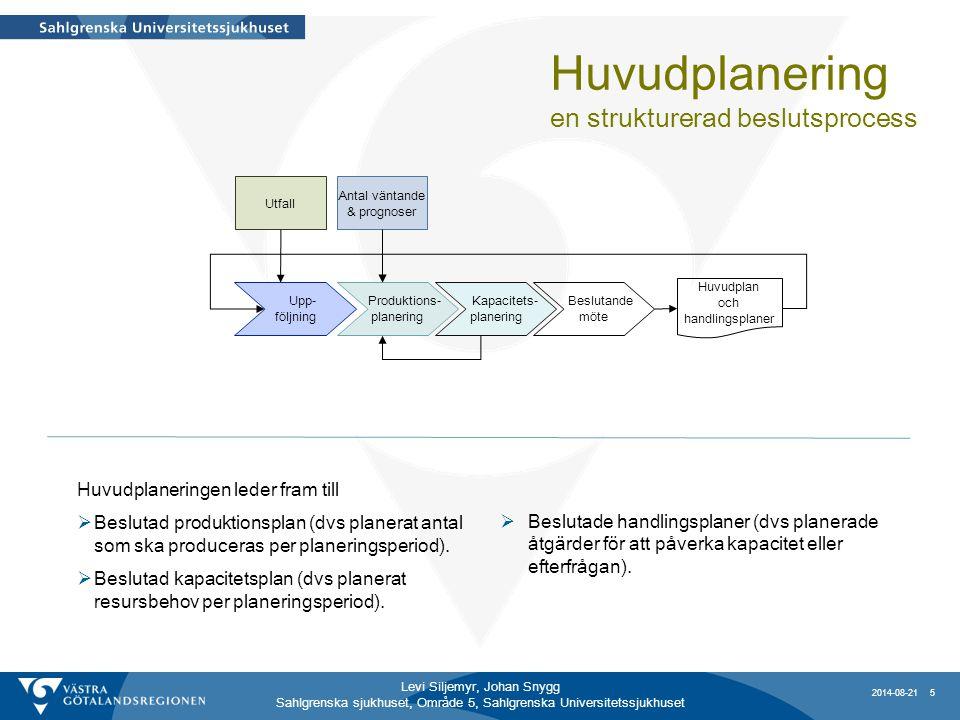 Levi Siljemyr, Johan Snygg Sahlgrenska sjukhuset, Område 5, Sahlgrenska Universitetssjukhuset Upp- följning Produktions- planering Kapacitets- planeri