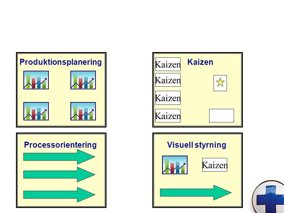 Kaizen ProduktionsplaneringKaizen ProcessorienteringVisuell styrning Kaizen