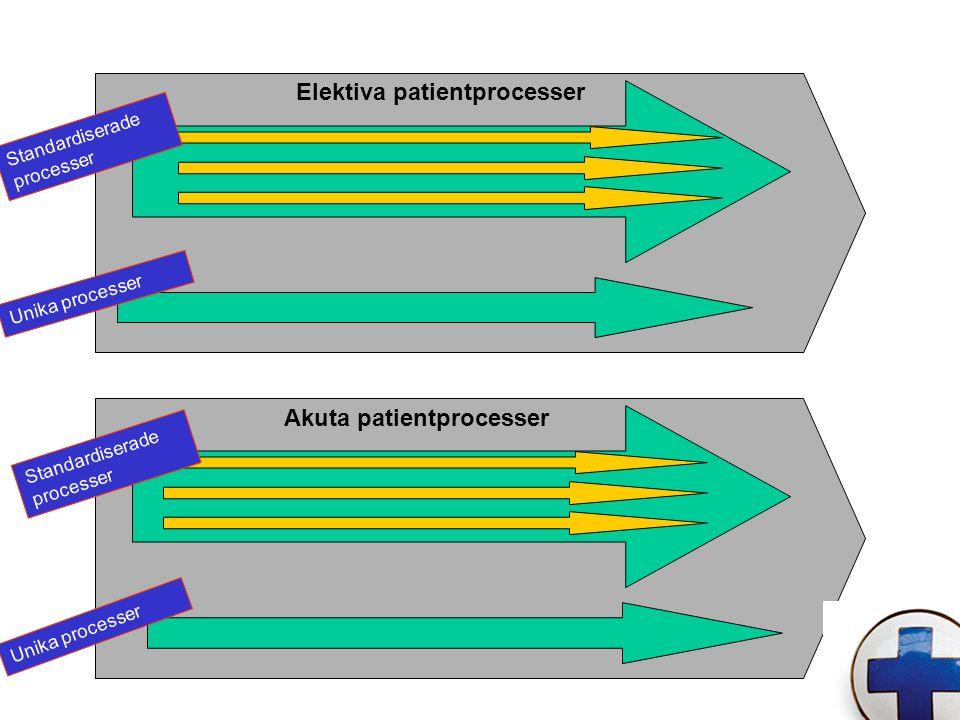 Elektiva patientprocesser Unika processer Akuta patientprocesser Unika processer Standardiserade processer