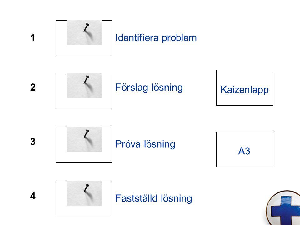 1 2 3 4 Identifiera problem Förslag lösning Pröva lösning Fastställd lösning Kaizenlapp A3