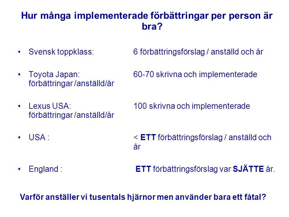 Hur många implementerade förbättringar per person är bra? Svensk toppklass: 6 förbättringsförslag / anställd och år Toyota Japan: 60-70 skrivna och im
