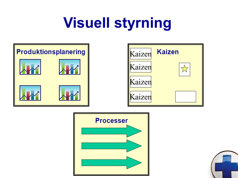 Kaizen ProduktionsplaneringKaizen Processer Visuell styrning