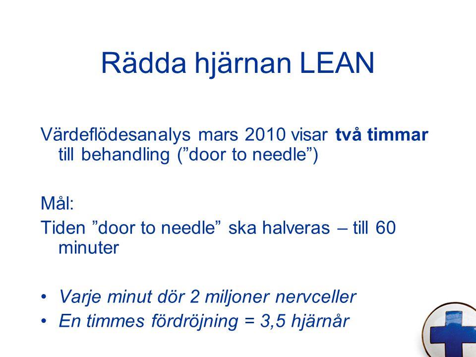 """Rädda hjärnan LEAN Värdeflödesanalys mars 2010 visar två timmar till behandling (""""door to needle"""") Mål: Tiden """"door to needle"""" ska halveras – till 60"""