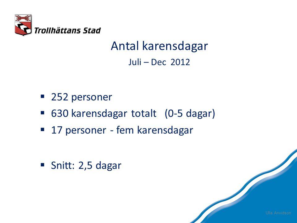 Antal karensdagar Juli – Dec 2012  252 personer  630 karensdagar totalt (0-5 dagar)  17 personer - fem karensdagar  Snitt: 2,5 dagar Ulla Arwidson