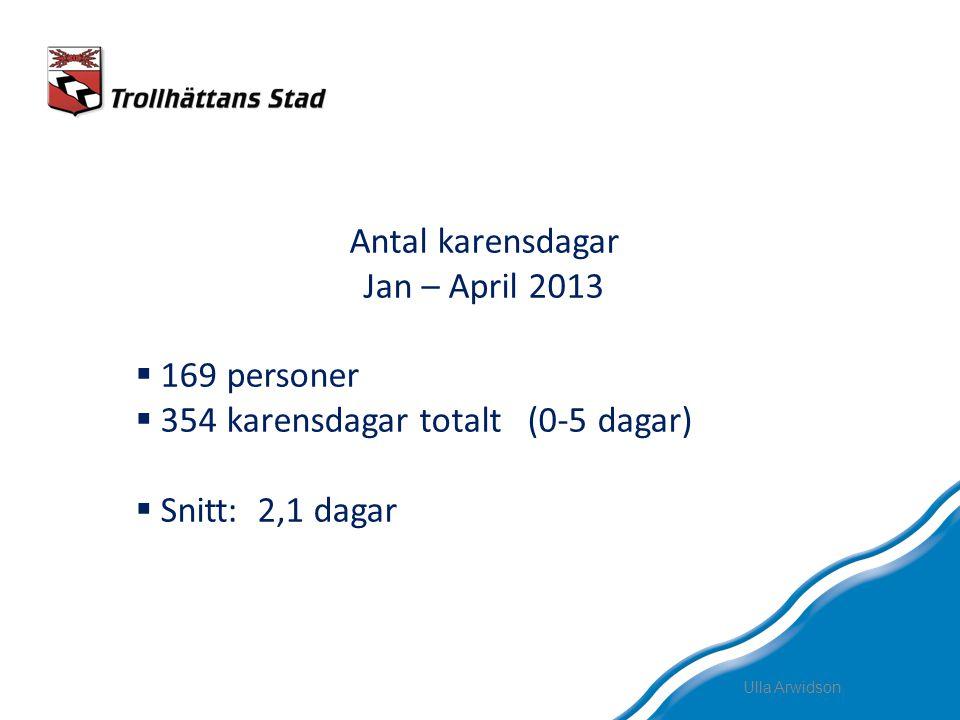 Antal karensdagar Jan – April 2013  169 personer  354 karensdagar totalt (0-5 dagar)  Snitt: 2,1 dagar
