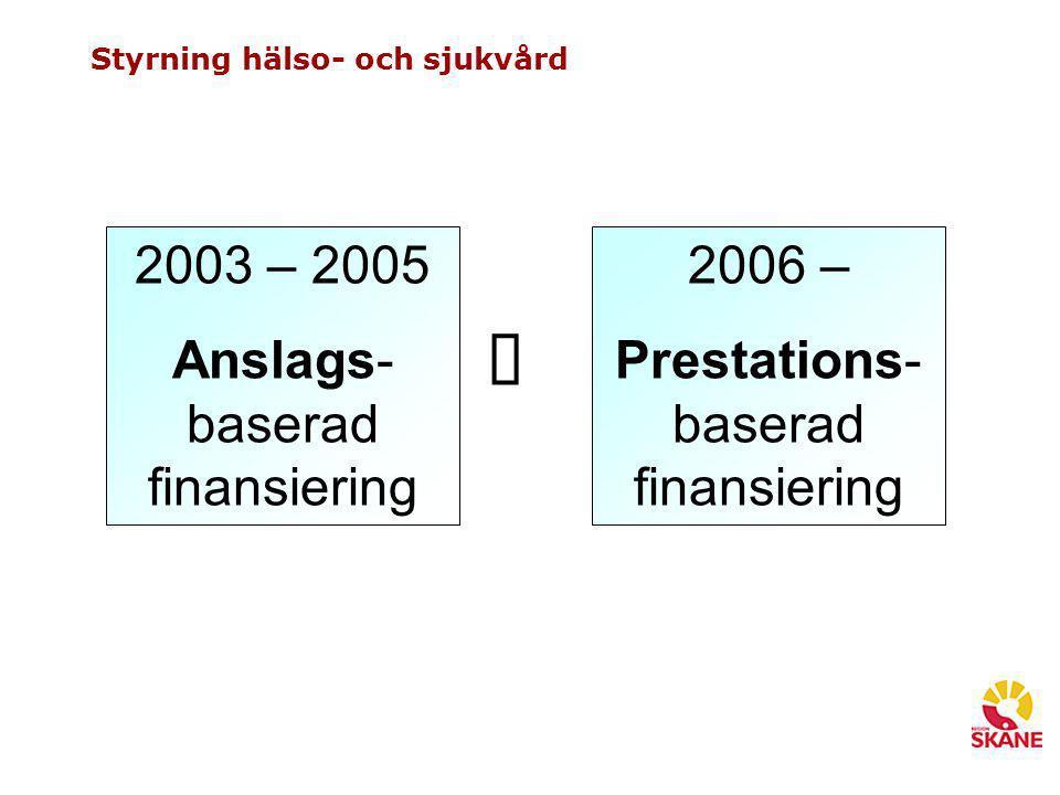 Styrning hälso- och sjukvård 2003 – 2005 Anslags- baserad finansiering  2006 – Prestations- baserad finansiering