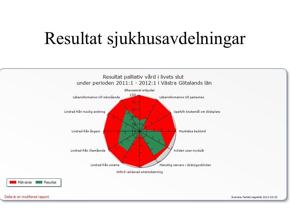 Resultat sjukhusavdelningar
