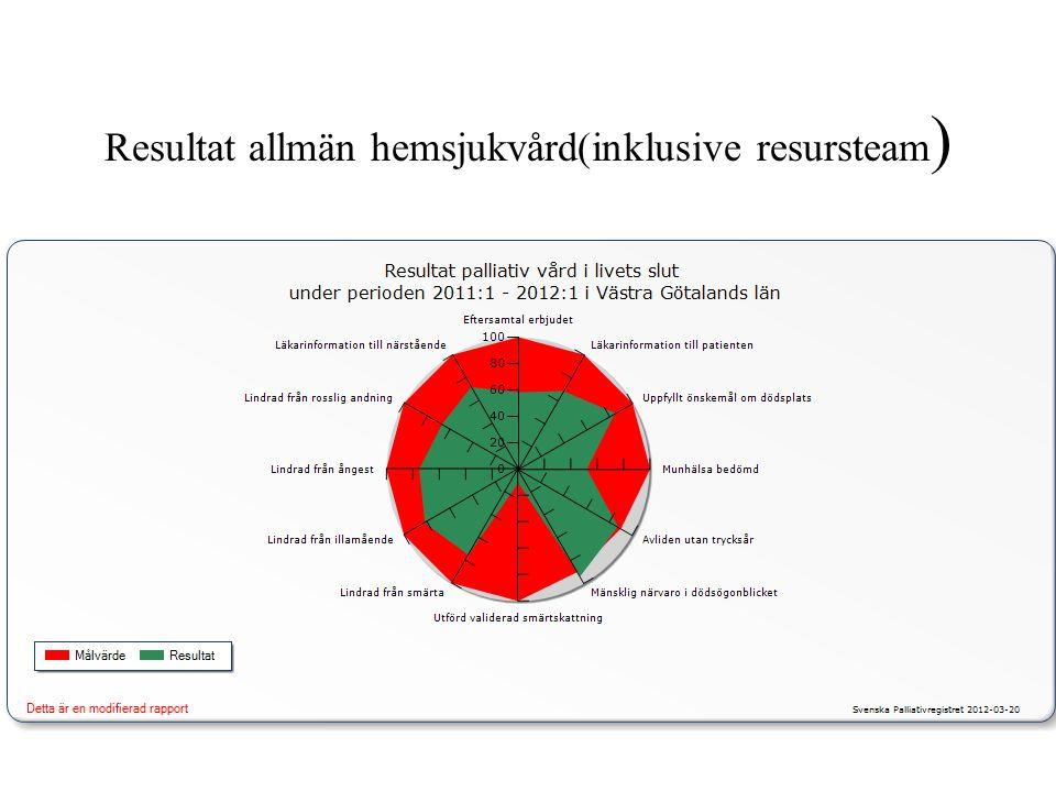 Resultat allmän hemsjukvård(inklusive resursteam )