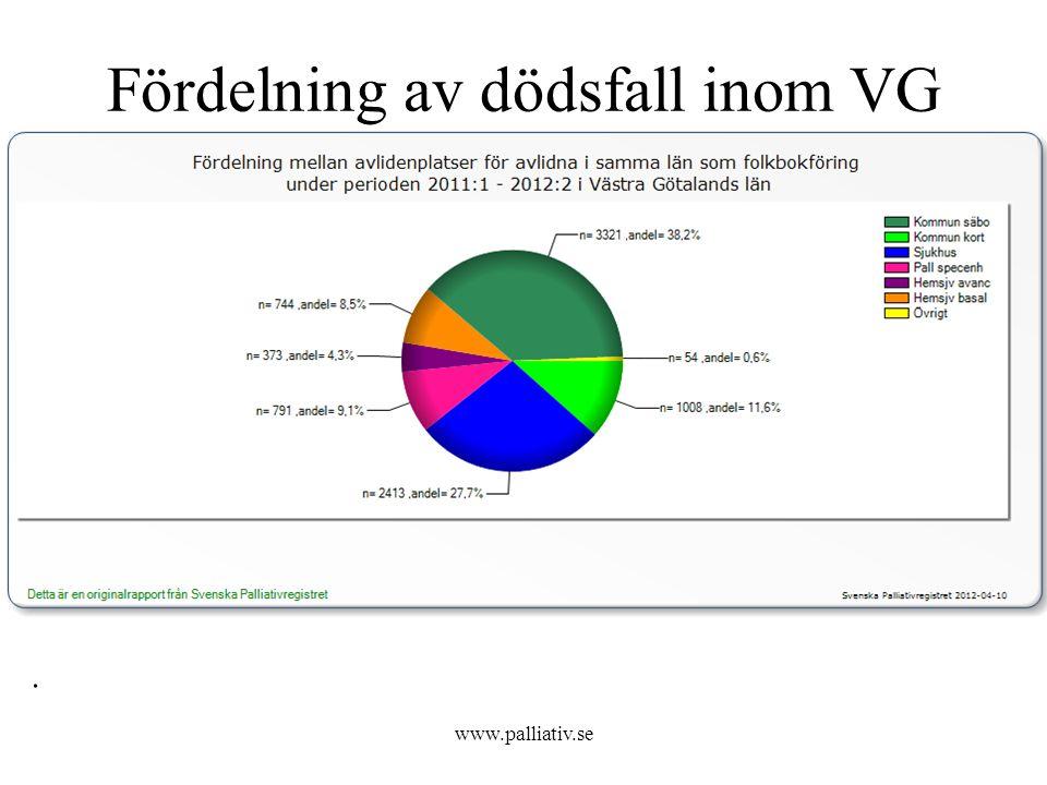 Vem vårdas var? www.palliativ.se