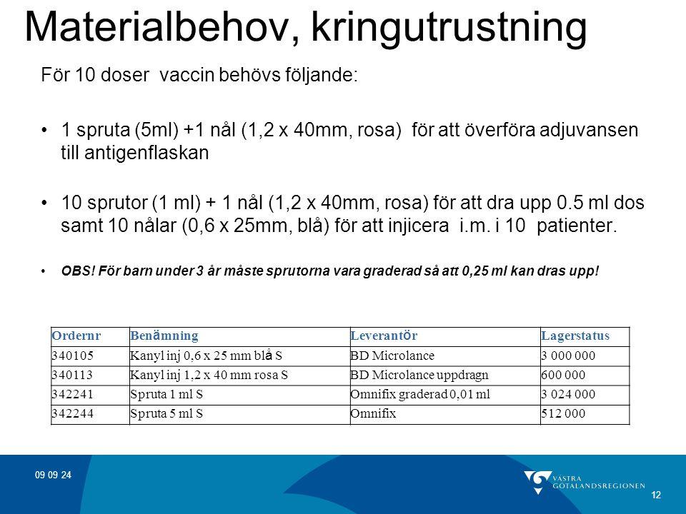 09 09 24 12 Materialbehov, kringutrustning För 10 doser vaccin behövs följande: 1 spruta (5ml) +1 nål (1,2 x 40mm, rosa) för att överföra adjuvansen t