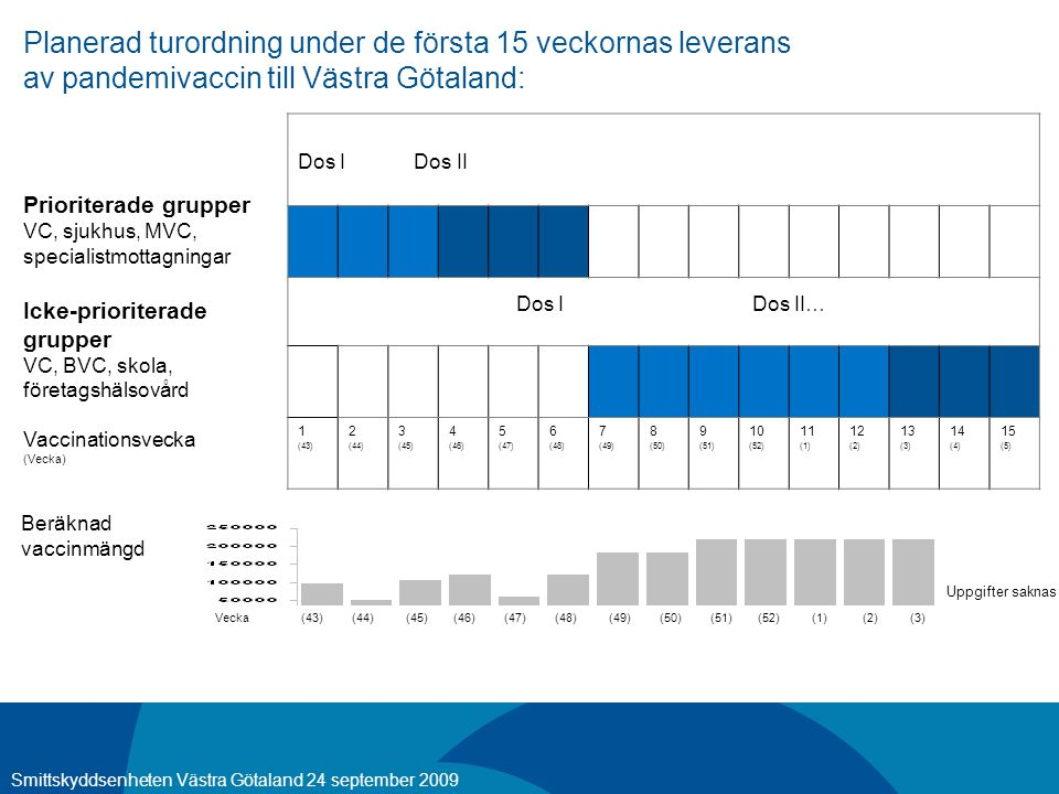 09 09 24 20 Planerad turordning under de första 15 veckornas leverans av pandemivaccin till Västra Götaland: Prioriterade grupper VC, sjukhus, MVC, specialistmottagningar Icke-prioriterade grupper VC, BVC, skola, företagshälsovård Vaccinationsvecka (Vecka) Dos I Dos II Dos I Dos II… 1 (43) 2 (44) 3 (45) 4 (46) 5 (47) 6 (48) 7 (49) 8 (50) 9 (51) 10 (52) 11 (1) 12 (2) 13 (3) 14 (4) 15 (5) Smittskyddsenheten Västra Götaland 24 september 2009 Vecka (43) (44) (45) (46) (47) (48) (49) (50) (51) (52) (1) (2) (3) Beräknad vaccinmängd Uppgifter saknas
