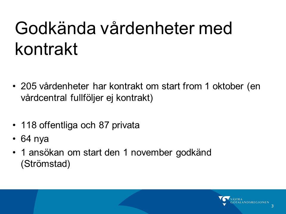 3 Godkända vårdenheter med kontrakt 205 vårdenheter har kontrakt om start from 1 oktober (en vårdcentral fullföljer ej kontrakt) 118 offentliga och 87