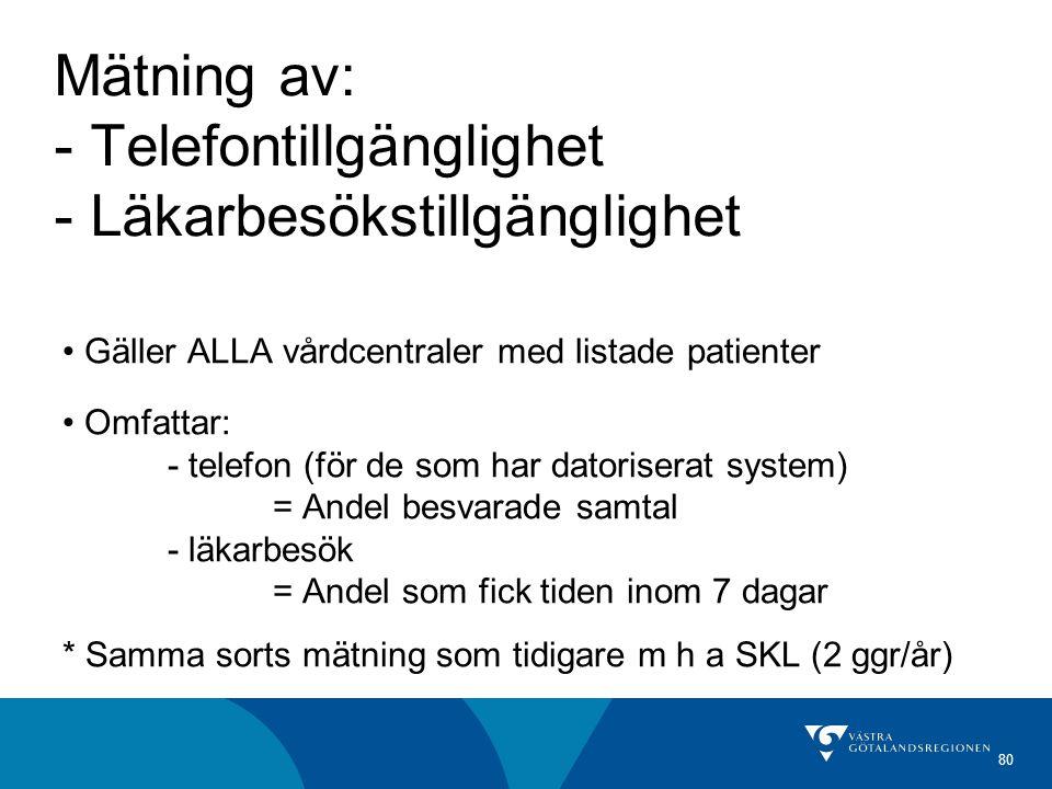 80 Gäller ALLA vårdcentraler med listade patienter Omfattar: - telefon (för de som har datoriserat system) = Andel besvarade samtal - läkarbesök = And