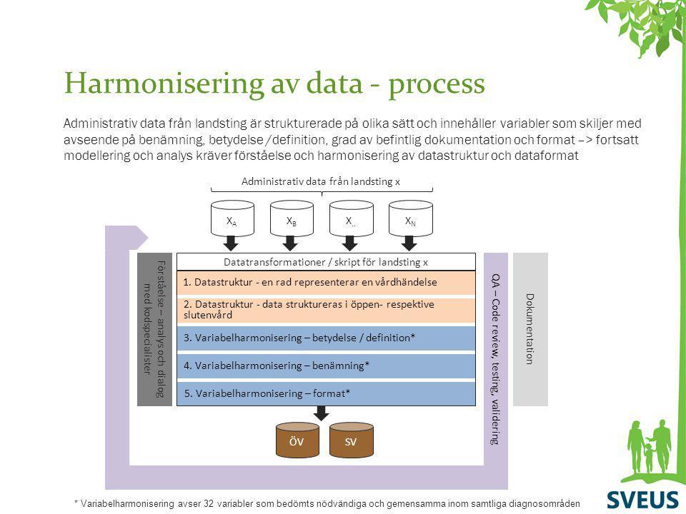 Harmonisering av data - process Administrativ data från landsting är strukturerade på olika sätt och innehåller variabler som skiljer med avseende på