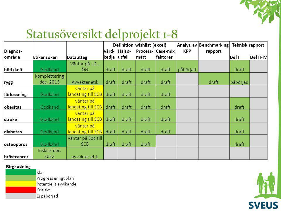 Statusöversikt delprojekt 1-8 Färgkodning Klar Progress enligt plan Potentiellt avvikande Kritiskt Ej påbörjad Definition wishlist (excel)Analys avBen