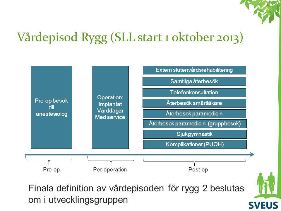 Vårdepisod Rygg (SLL start 1 oktober 2013) Pre-op besök till anestesiolog Operation: Implantat Vårddagar Med service Per-operation Extern slutenvårdsr