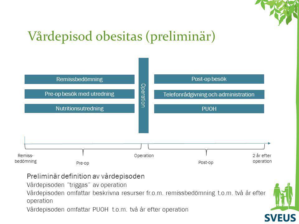 Vårdepisod obesitas (preliminär) Remissbedömning Pre-op besök med utredning Nutritionsutredning Operation Remiss- bedömning Operation2 år efter operat