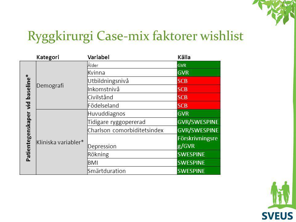 Ryggkirurgi Case-mix faktorer wishlist KategoriVariabelKälla Patientegenskaper vid baseline* Demografi ÅlderGVR KvinnaGVR UtbildningsnivåSCB Inkomstni