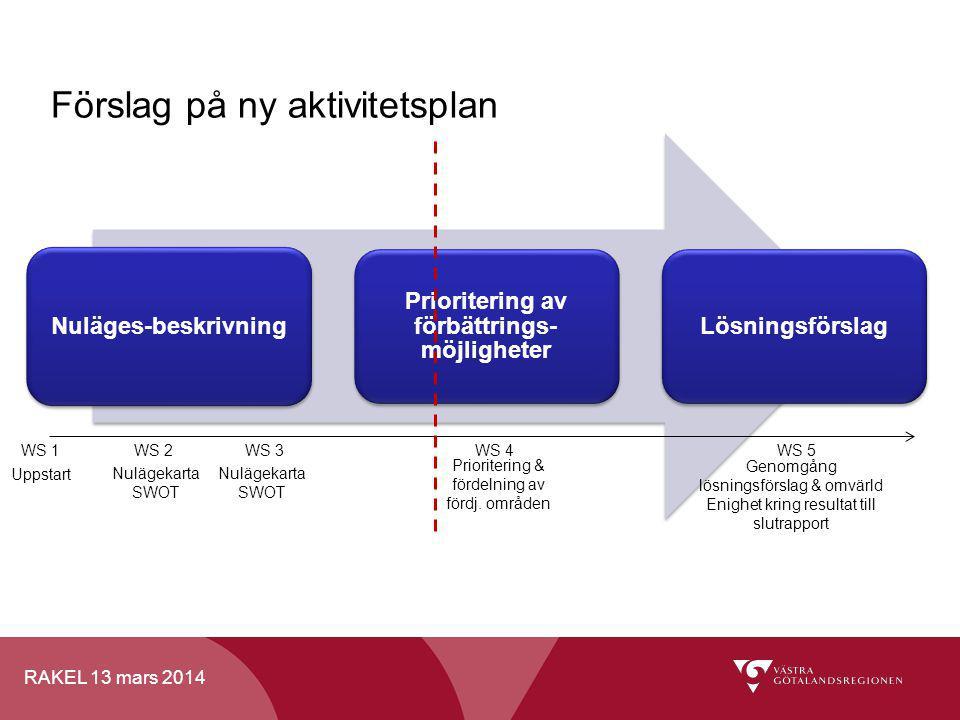 RAKEL 13 mars 2014 Nuläges-beskrivning Prioritering av förbättrings- möjligheter Lösningsförslag Förslag på ny aktivitetsplan WS 1WS 2WS 3WS 4WS 5 Upp