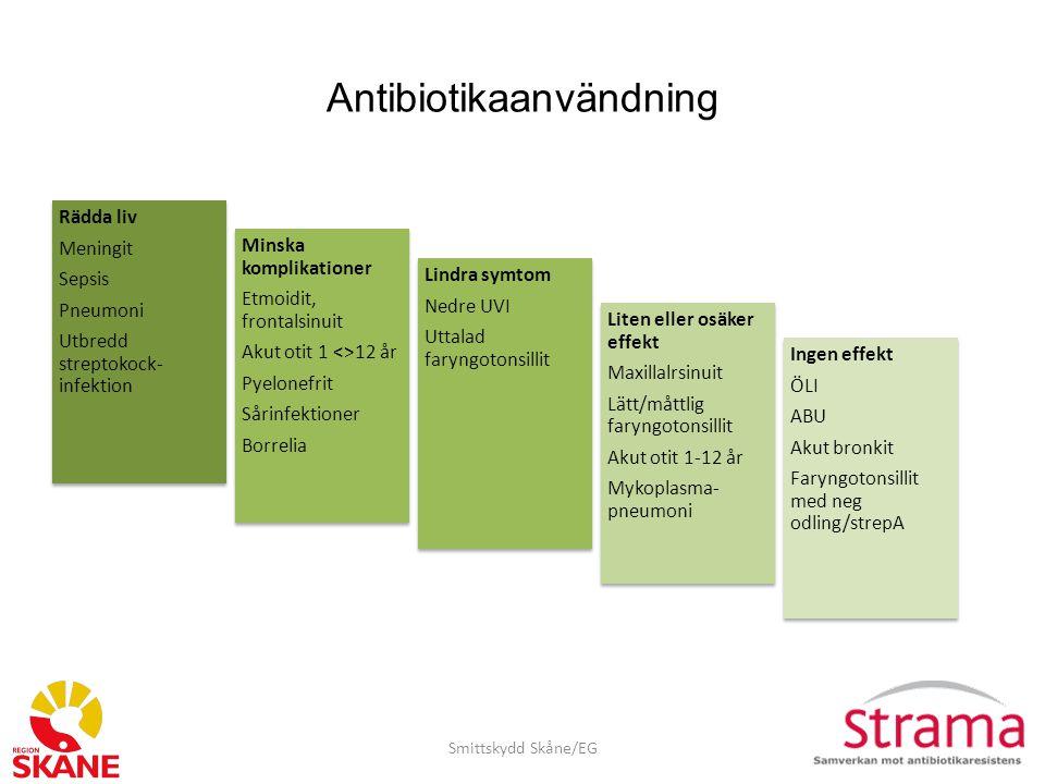 Smitta Många olika miljöer och smittvägar för multiresistenta tarmbakterier Smittskydd Skåne/EG